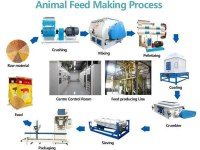 2-3T/H Animal Feed Plant Introduction