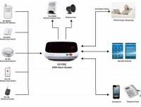 GSM alarm system app programmable