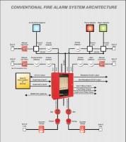 Détection incendie fumée de la sécurité du système d'alarme