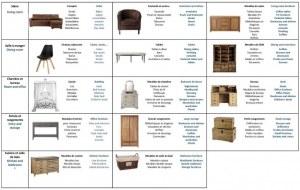 Containers de meubles de l'enseigne Maisons du monde pour l'export